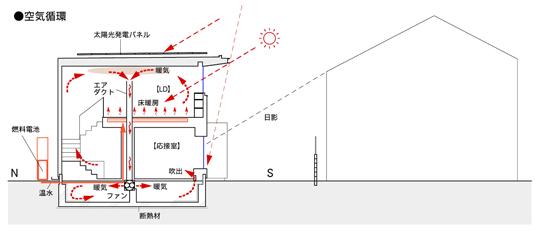 石神井の家